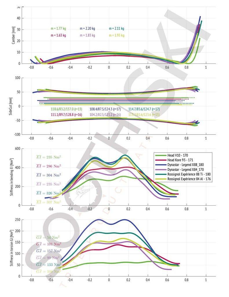 Sooth ski compares Rossignol Experience 88 TI, 84 AI, Dynastar Legend X84, X88, Head Kore 93 and Head V-Shape V10.