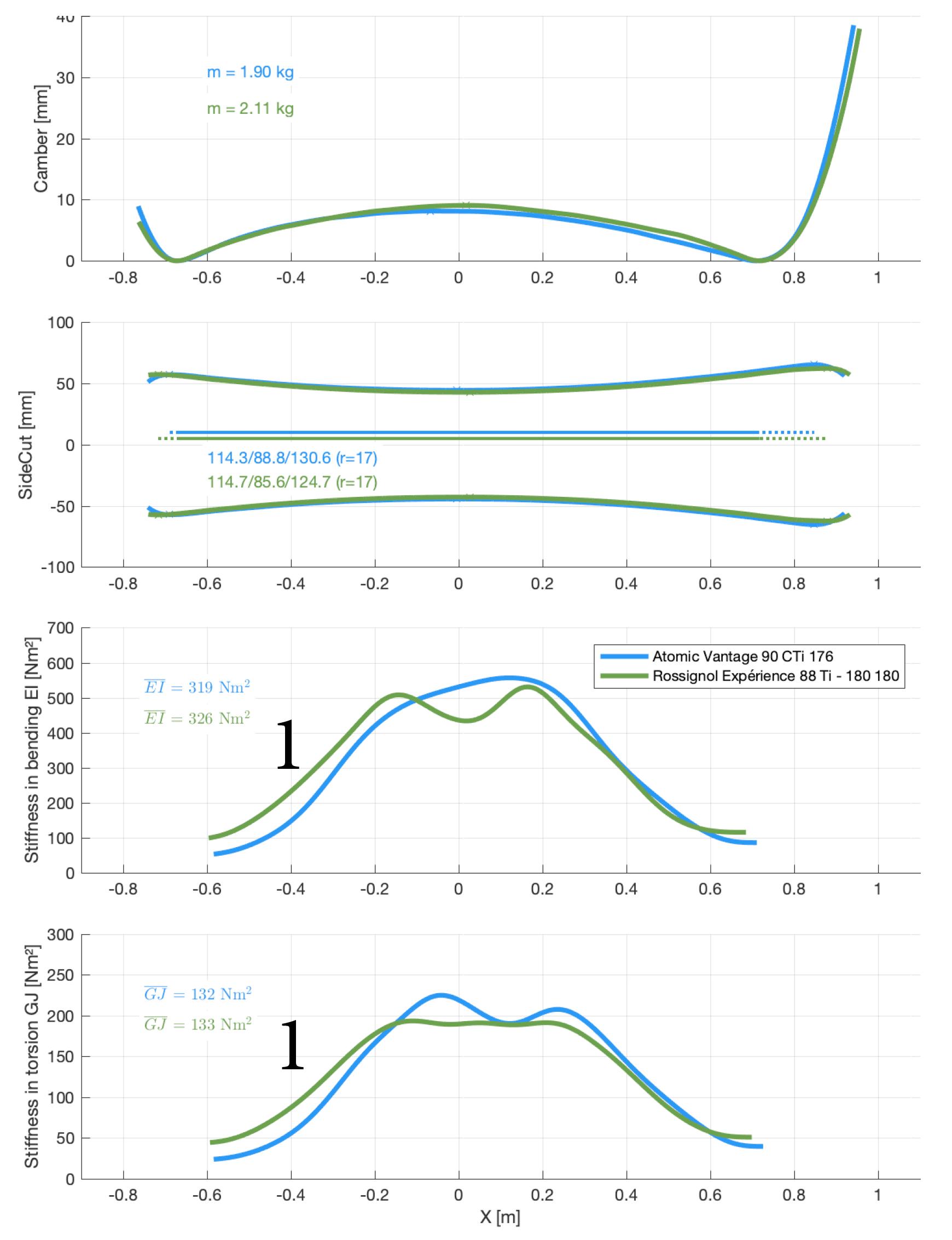 Detailed comparison of bending and torsional flex distribution Atomic Vantage 90 CTi 176 2020 versus Rossignol Experience 88 Ti 180 2020