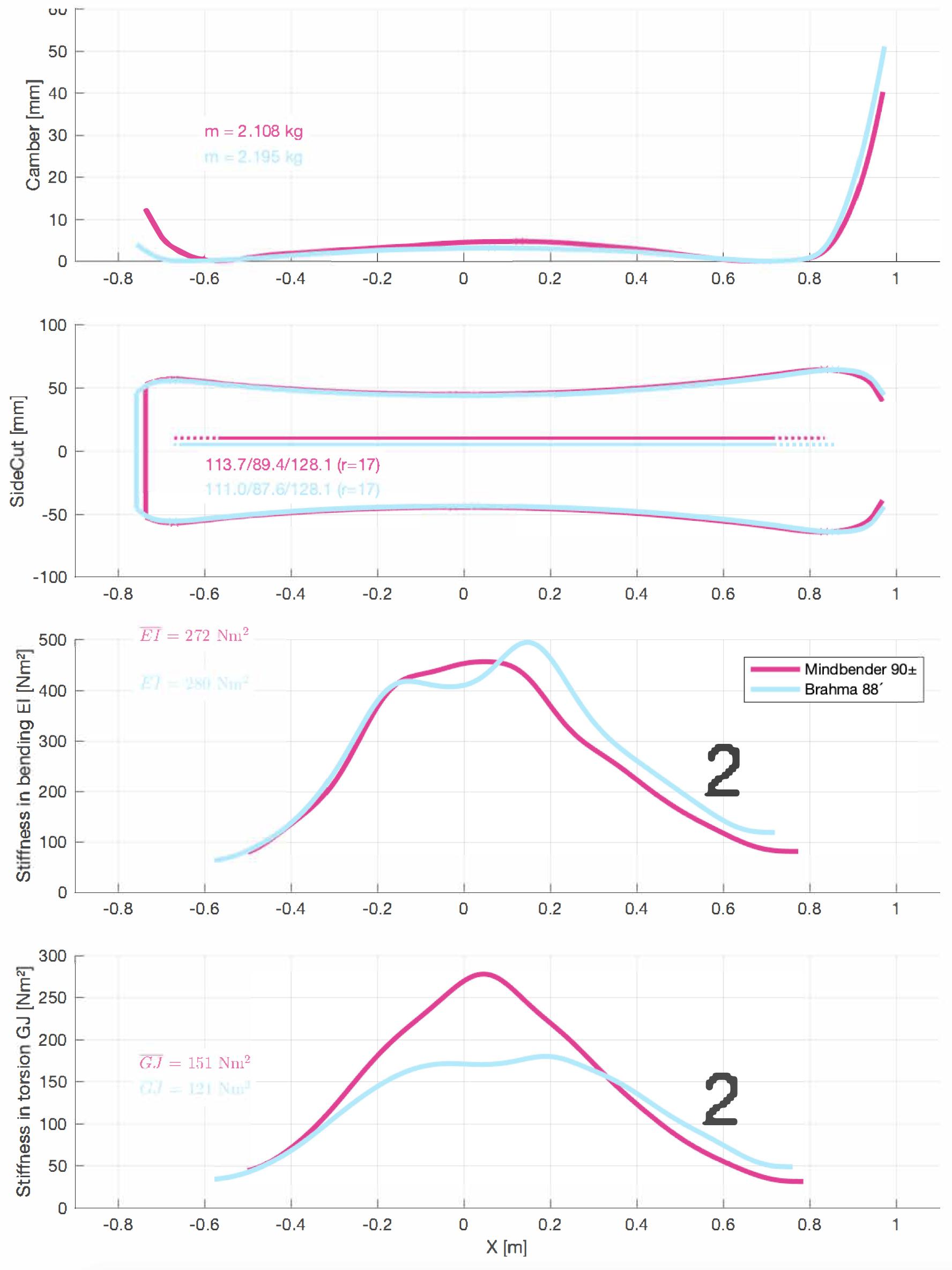 Detailed comparison of bending and torsional flex distribution Blizzard Brahma 88 180 2020 versus K2 Mindbender 90 177 2020