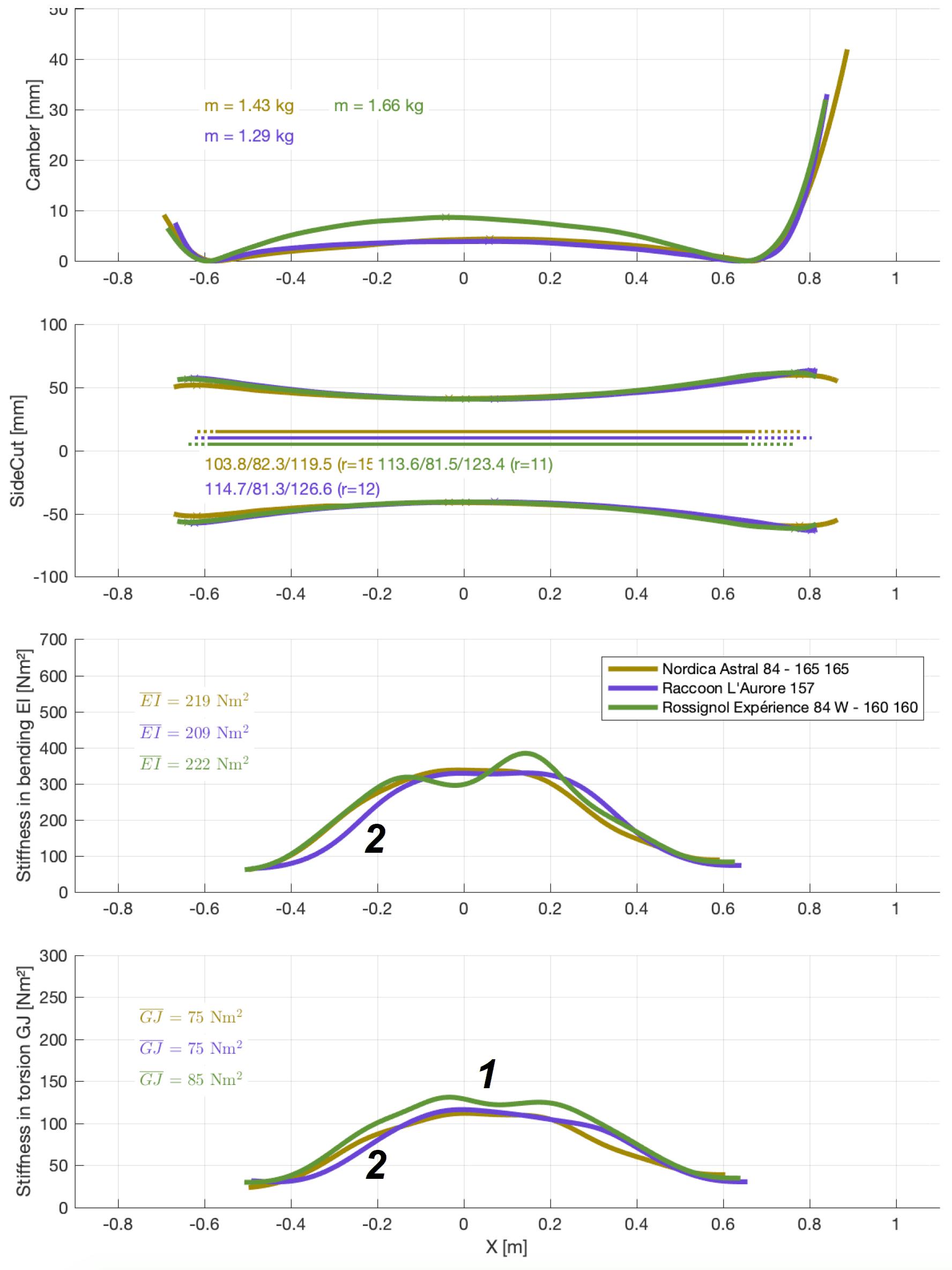 Comparaison détaillée Nordica Astal, Rossignol Experience et Raccoon Aurore